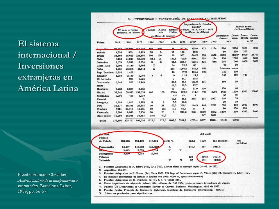 El sistema internacional / Población argentina y de América Latina Fuente del cuadro mayor: François Chevalier, América Latina de la independencia a nuestros días, Barcelona, Labor, 1983, p.