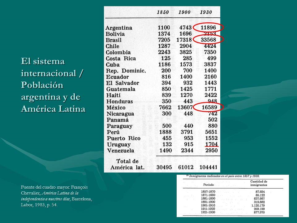 El sistema internacional / Población argentina y de América Latina Fuente del cuadro mayor: François Chevalier, América Latina de la independencia a n