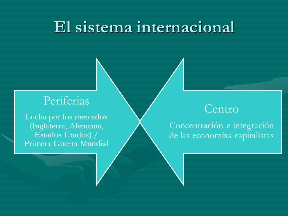 El sistema internacional Periferias Lucha por los mercados (Inglaterra, Alemania, Estados Unidos) / Primera Guerra Mundial Centro Concentración e inte