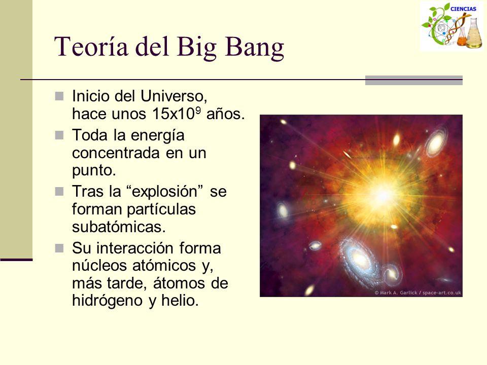 Teoría del Big Bang Inicio del Universo, hace unos 15x10 9 años. Toda la energía concentrada en un punto. Tras la explosión se forman partículas subat