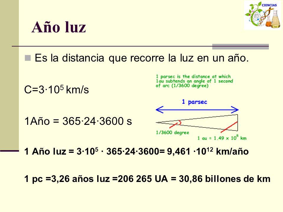 Año luz Es la distancia que recorre la luz en un año. C=3·10 5 km/s 1Año = 365·24·3600 s 1 Año luz = 3·10 5 · 365·24·3600= 9,461 ·10 12 km/año 1 pc =3