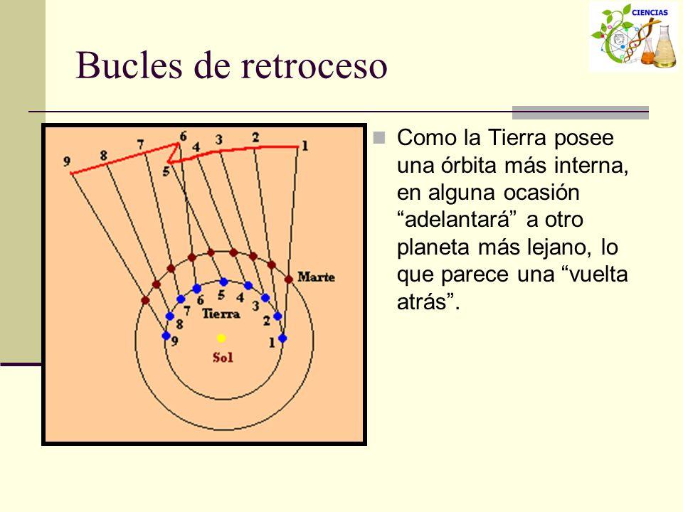 Bucles de retroceso Como la Tierra posee una órbita más interna, en alguna ocasión adelantará a otro planeta más lejano, lo que parece una vuelta atrá