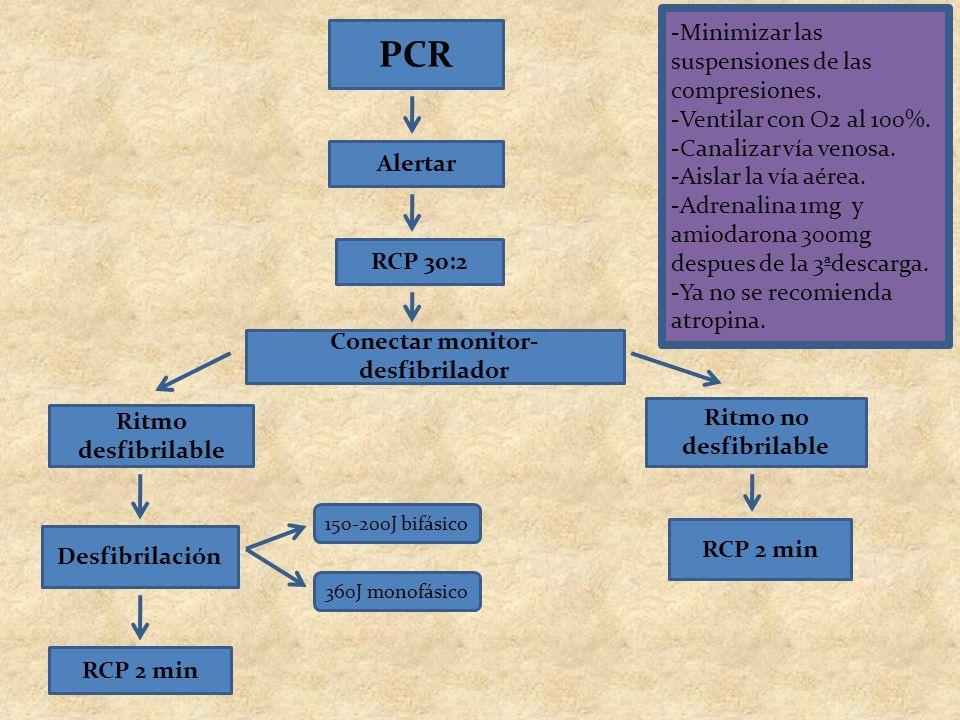 PCR Alertar RCP 30:2 Conectar monitor- desfibrilador Ritmo desfibrilable Ritmo no desfibrilable Desfibrilación RCP 2 min -Minimizar las suspensiones d