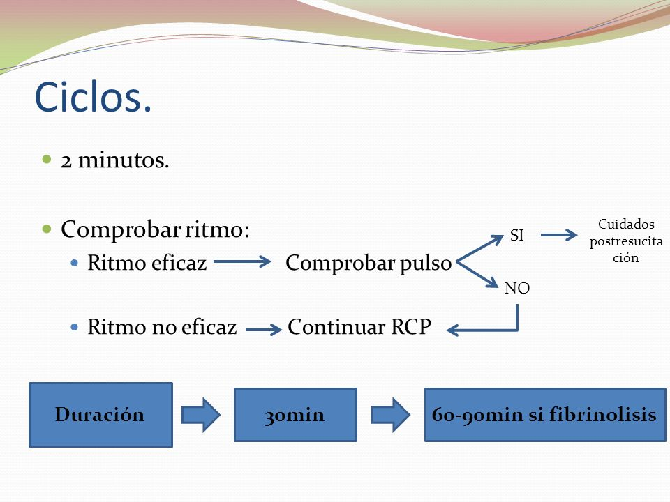 Ciclos. 2 minutos. Comprobar ritmo: Ritmo eficaz Comprobar pulso Ritmo no eficaz Continuar RCP SI NO Cuidados postresucita ción Duración 30min60-90min