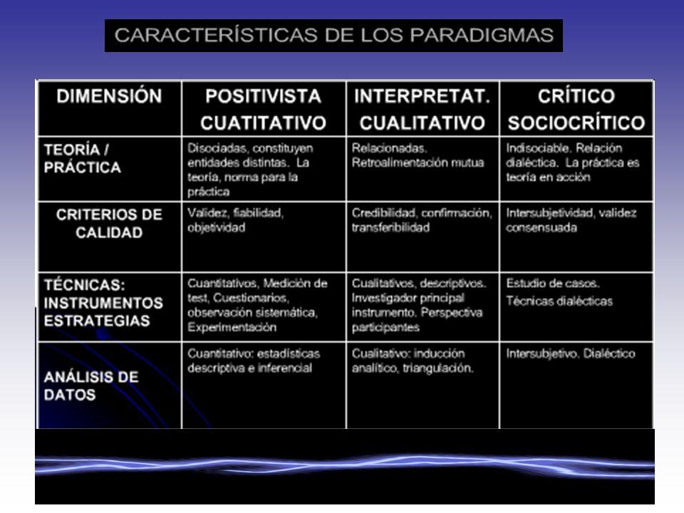 CORRIENTES DE LOS PARADIGMAS DE LAS CIENCIAS SOCIALES P. Empírico-Analítico P. Interpretativo P. Crítico WEBBER DURKHEIN ADORNO, HORKHEIMER