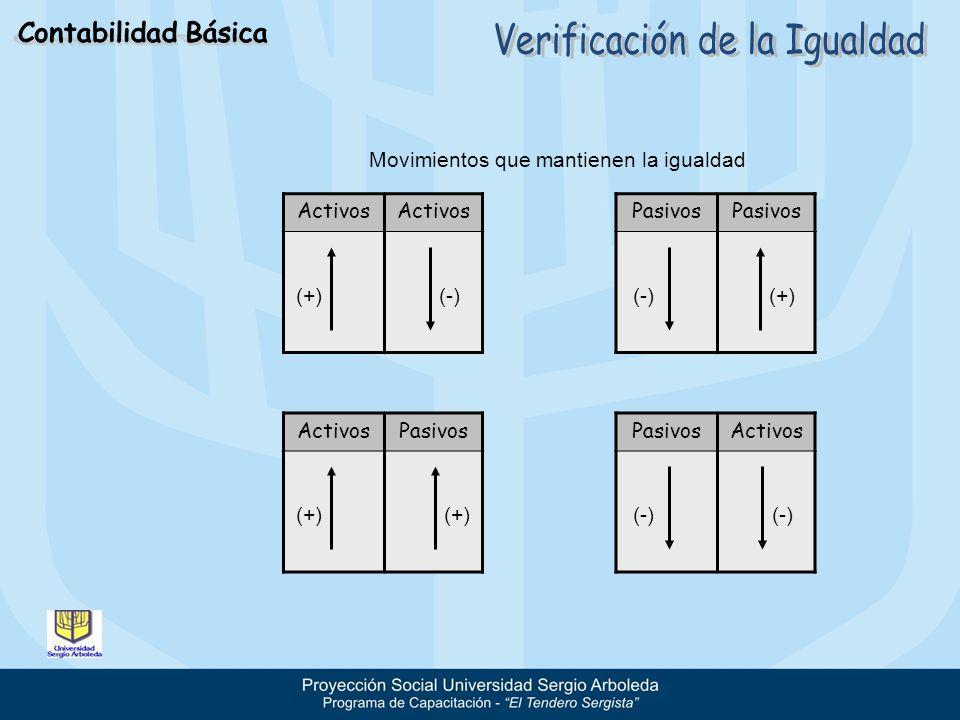 Movimientos que mantienen la igualdad Activos (+)(-) Pasivos (-) ActivosPasivos (+) PasivosActivos (+) (-) (+) (-)