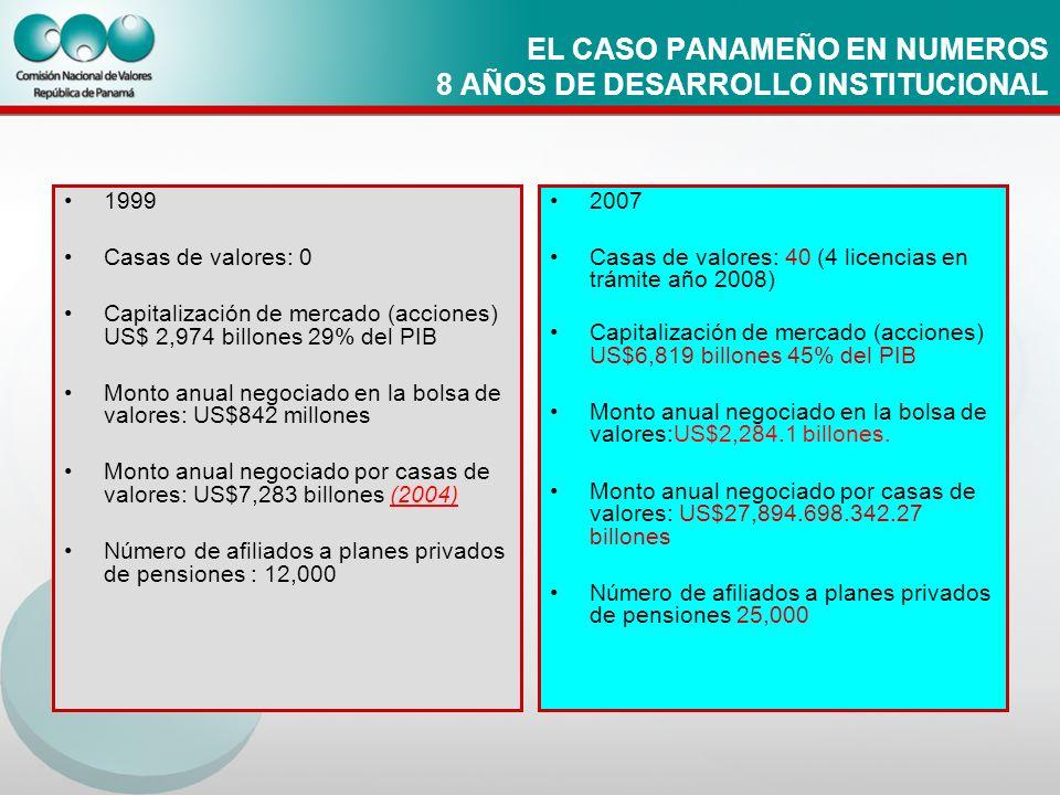 EL CASO PANAMEÑO EN NUMEROS 8 AÑOS DE DESARROLLO INSTITUCIONAL 1999 Casas de valores: 0 Capitalización de mercado (acciones) US$ 2,974 billones 29% de