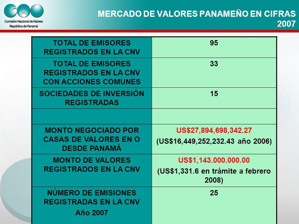 MERCADO DE VALORES PANAMEÑO EN CIFRAS 2007 TOTAL DE EMISORES REGISTRADOS EN LA CNV 95 TOTAL DE EMISORES REGISTRADOS EN LA CNV CON ACCIONES COMUNES 33