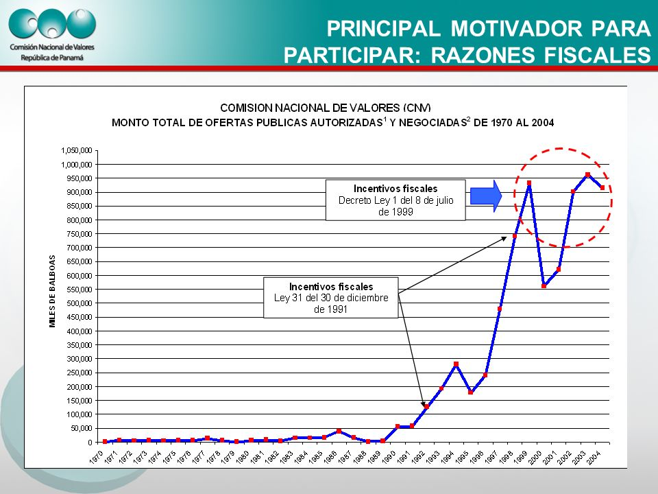 MERCADO DE VALORES PANAMEÑO EN CIFRAS 2007 CASAS DE VALORES40 (4 en trámite 2008) ADMINISTRADORES DE INVERSIÓN 15 empresas 21 individuos ASESORES DE INVERSIÓN14 empresas 1 individuo (3 en trámite 2008) CORREDORES DE VALORES321 ANALISTAS56 EJECUTIVOS PRINCIPALES157 CALIFICADORAS DE RIESGO5 (1 en trámite 2008)