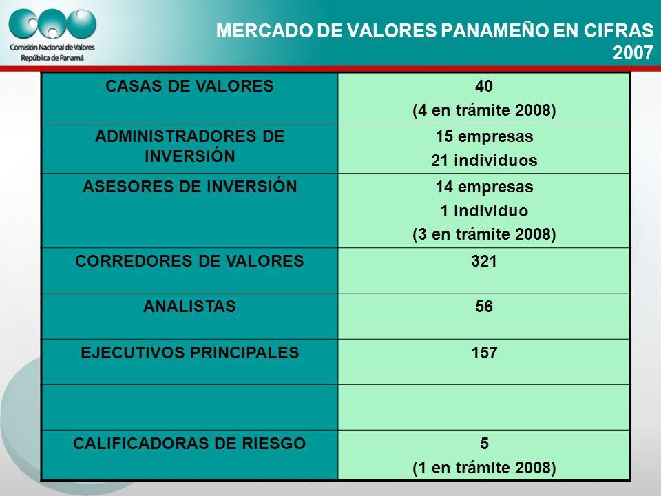 MERCADO DE VALORES PANAMEÑO EN CIFRAS 2007 CASAS DE VALORES40 (4 en trámite 2008) ADMINISTRADORES DE INVERSIÓN 15 empresas 21 individuos ASESORES DE I