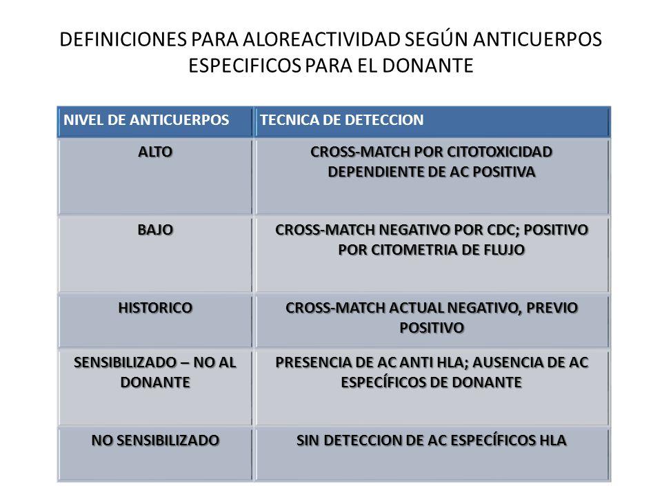 DEFINICIONES PARA ALOREACTIVIDAD SEGÚN ANTICUERPOS ESPECIFICOS PARA EL DONANTE NIVEL DE ANTICUERPOSTECNICA DE DETECCION ALTO CROSS-MATCH POR CITOTOXIC