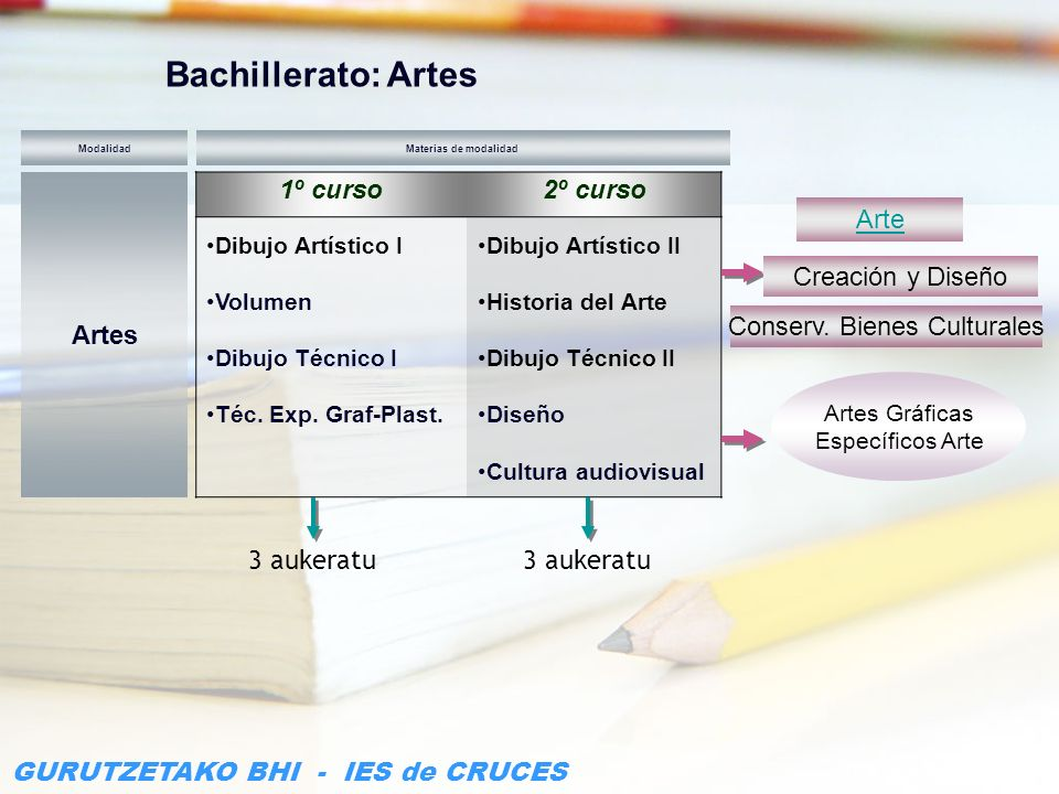 GURUTZETAKO BHI - IES de CRUCES 1º curso2º curso Dibujo Artístico I Volumen Dibujo Técnico I Téc. Exp. Graf-Plast. Dibujo Artístico II Historia del Ar