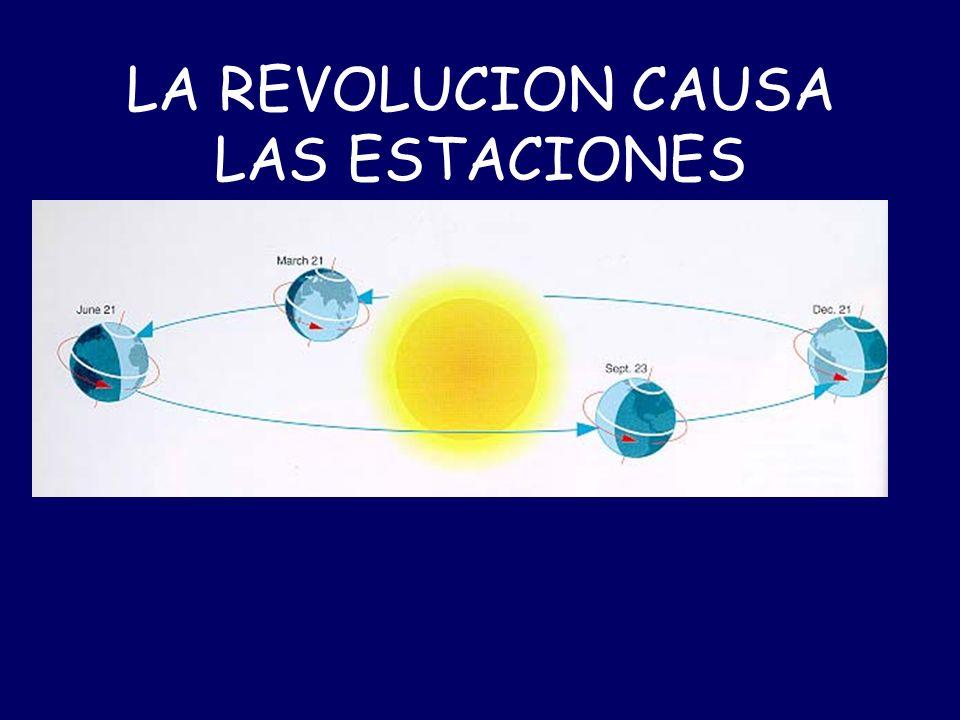 Rotación causa los días y noches Rotación es de oeste a este Una rotación dura 24 horas