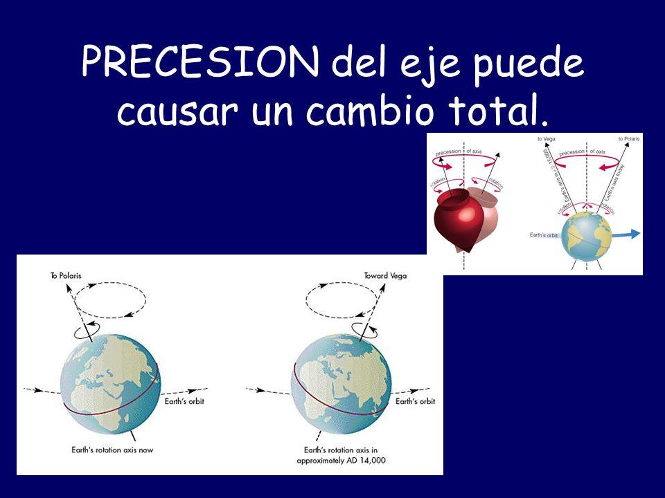 PRECESION del eje puede causar un cambio total.