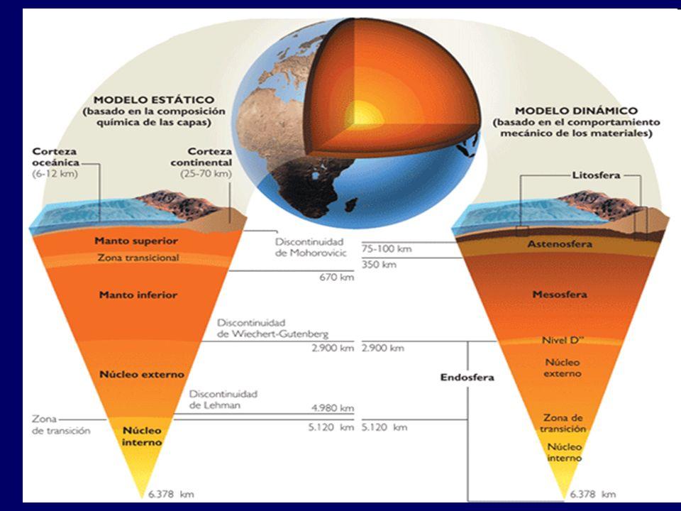 Litosfera Astenosfera Manto Núcleo Interno Núcleo Externo Moho