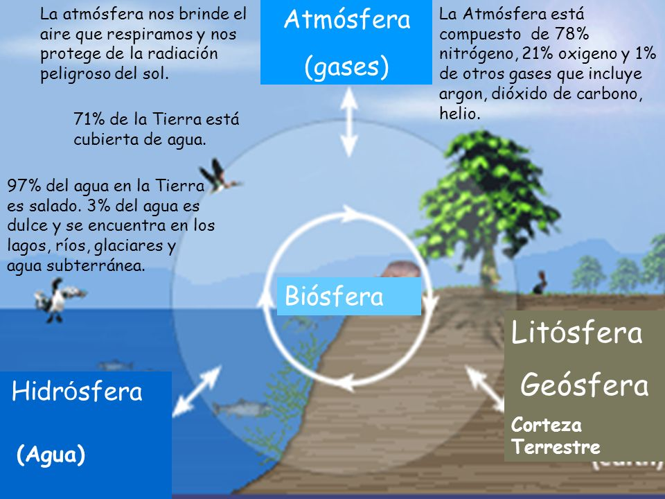 Litosfera Hidrosfera Geósfera