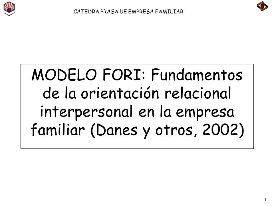 1 CATEDRA PRASA DE EMPRESA FAMILIAR MODELO FORI: Fundamentos de la orientación relacional interpersonal en la empresa familiar (Danes y otros, 2002)