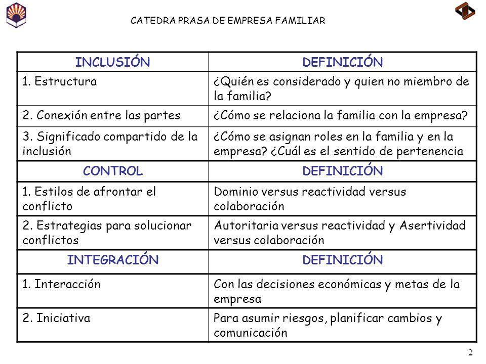 2 CATEDRA PRASA DE EMPRESA FAMILIAR INCLUSIÓNDEFINICIÓN 1. Estructura¿Quién es considerado y quien no miembro de la familia? 2. Conexión entre las par