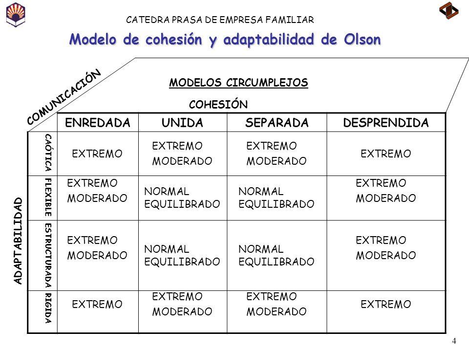 4 CATEDRA PRASA DE EMPRESA FAMILIAR Modelo de cohesión y adaptabilidad de Olson ENREDADAUNIDASEPARADADESPRENDIDA CAÓTICA EXTREMO MODERADO EXTREMO MODE