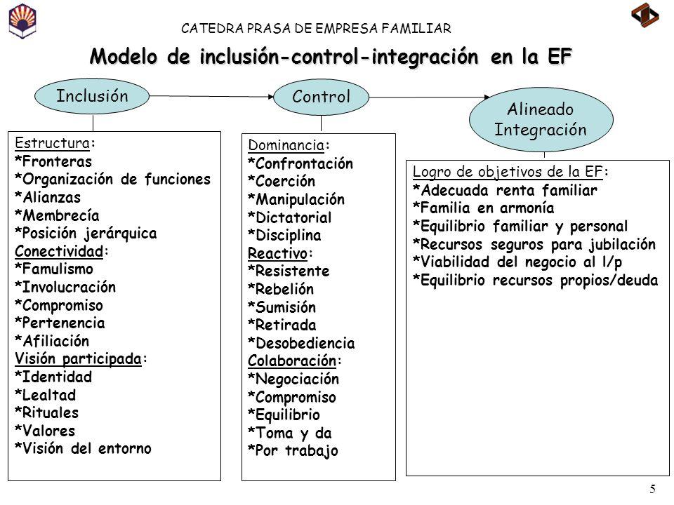 5 CATEDRA PRASA DE EMPRESA FAMILIAR Modelo de inclusión-control-integración en la EF Inclusión Control Alineado Integración Estructura: *Fronteras *Or