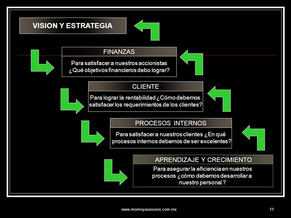 www.monroyasesores.com.mx11 VISION Y ESTRATEGIA FINANZAS Para satisfacer a nuestros accionistas ¿Qué objetivos financieros debo lograr? CLIENTE Para l