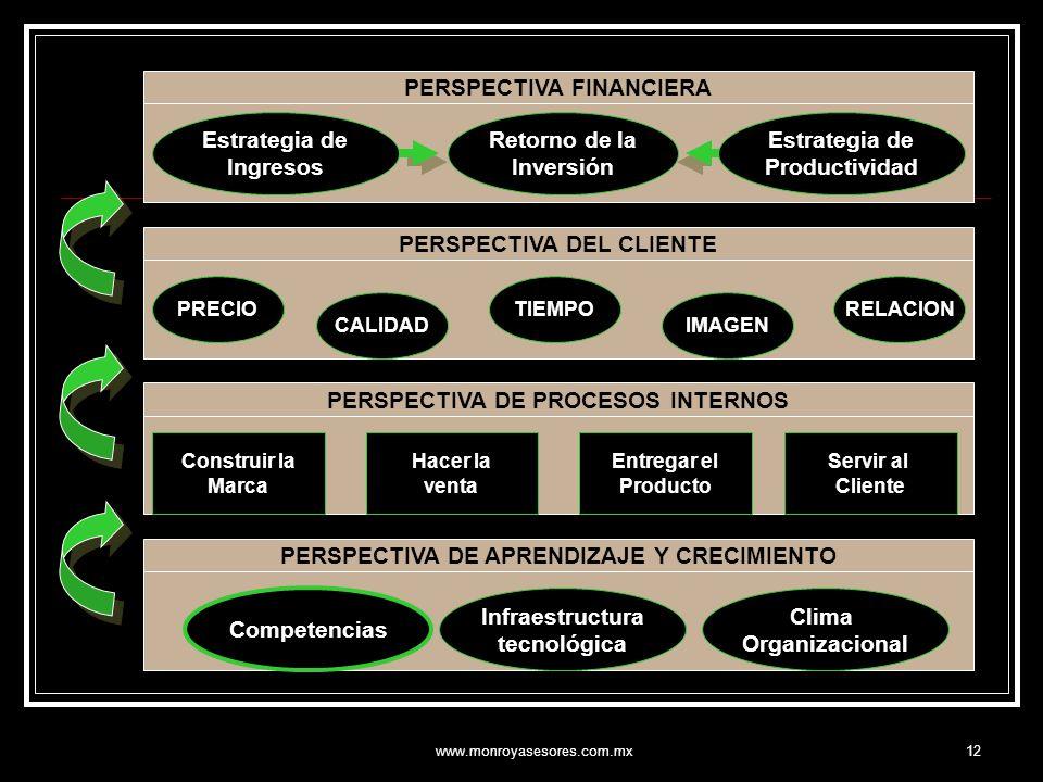 www.monroyasesores.com.mx12 PERSPECTIVA FINANCIERA PERSPECTIVA DEL CLIENTE PERSPECTIVA DE PROCESOS INTERNOS PERSPECTIVA DE APRENDIZAJE Y CRECIMIENTO E