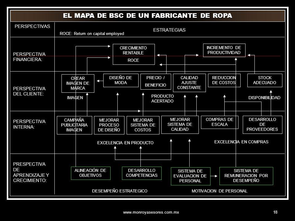 www.monroyasesores.com.mx18 PERSPECTIVAS ESTRATEGIAS PERSPECTIVA FINANCIERA: PERSPECTIVA DEL CLIENTE: PERSPECTIVA INTERNA: PRESPECTIVA DE APRENDIZAJE