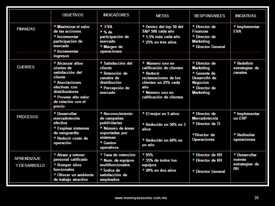 www.monroyasesores.com.mx20 Objetivos estratégicos IndicadoresMETASResponsableIniciativas FINANZAS Maximizar el valor de las acciones Incrementar part