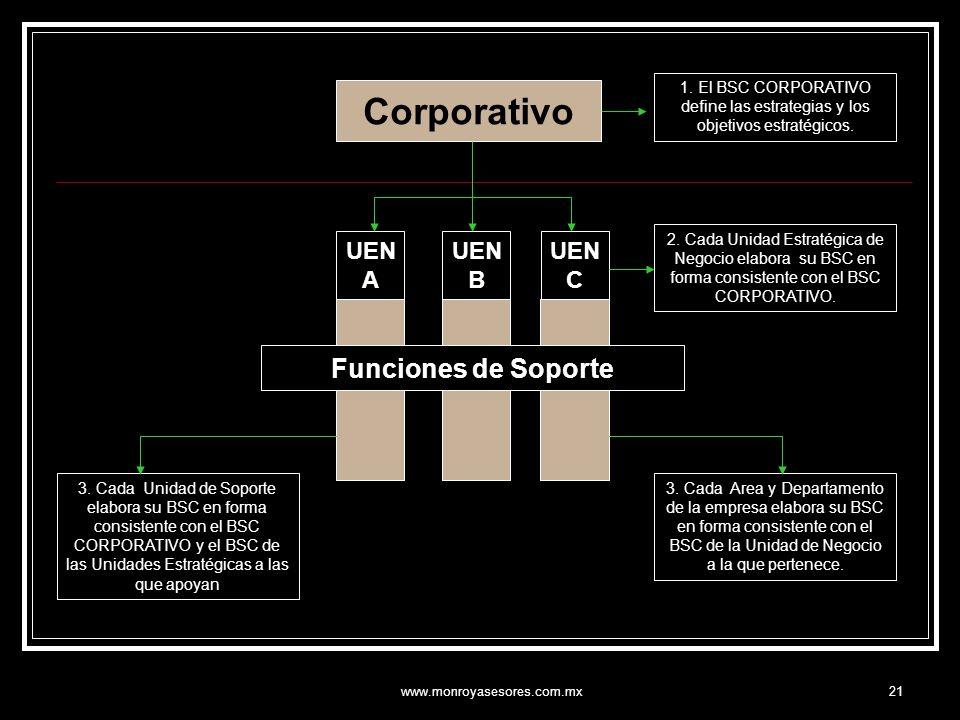 www.monroyasesores.com.mx21 Corporativo UEN A UEN B UEN C Funciones de Soporte 1. El BSC CORPORATIVO define las estrategias y los objetivos estratégic