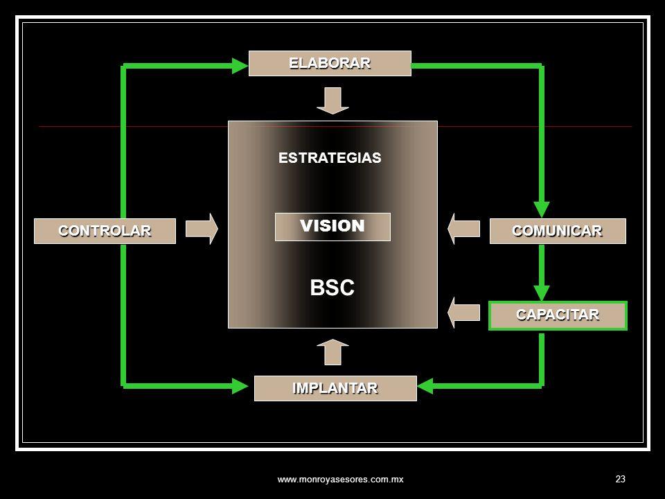 www.monroyasesores.com.mx23 ELABORAR CONTROLAR IMPLANTAR COMUNICAR VISION ESTRATEGIAS BSC CAPACITAR