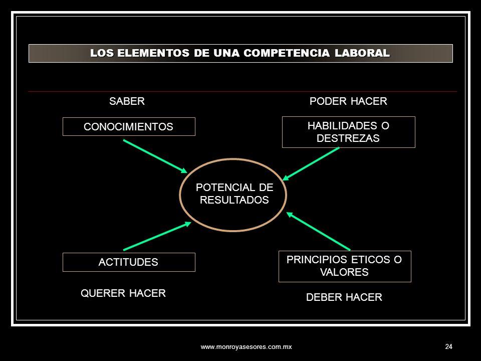 www.monroyasesores.com.mx24 LOS ELEMENTOS DE UNA COMPETENCIA LABORAL CONOCIMIENTOS HABILIDADES O DESTREZAS ACTITUDES PRINCIPIOS ETICOS O VALORES SABER