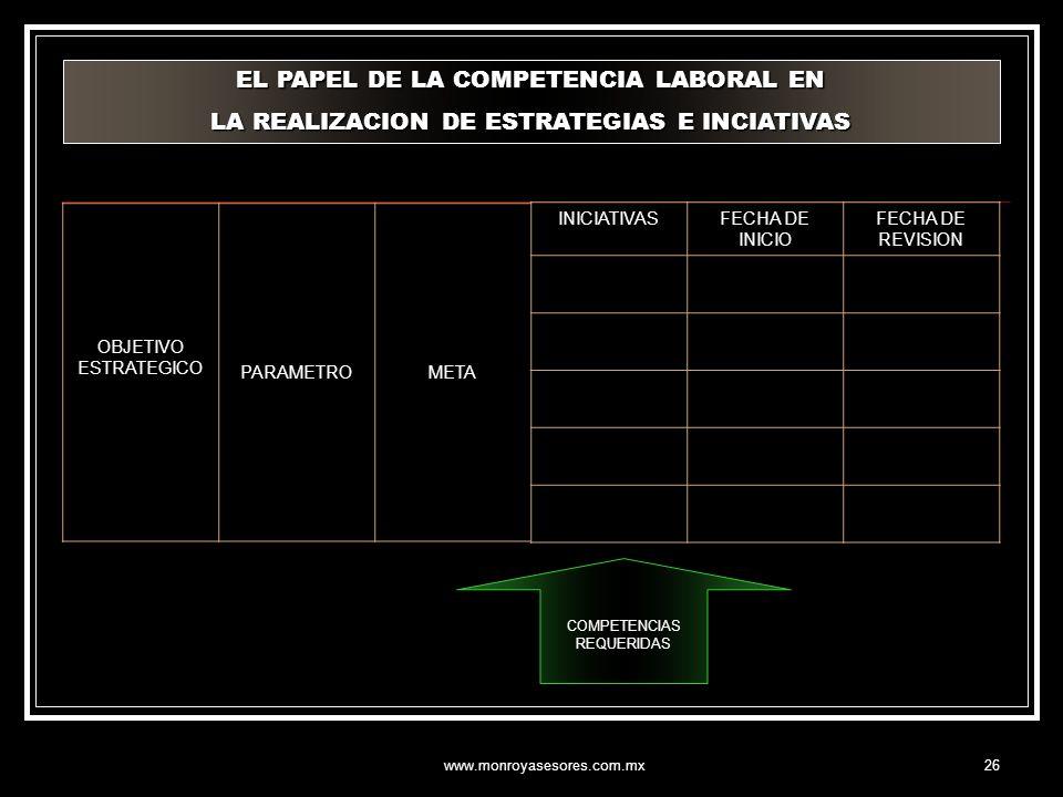 www.monroyasesores.com.mx26 OBJETIVO ESTRATEGICO PARAMETROMETA INICIATIVASFECHA DE INICIO FECHA DE REVISION COMPETENCIAS REQUERIDAS EL PAPEL DE LA COM