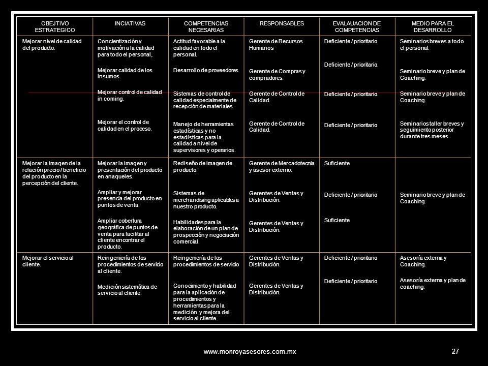 www.monroyasesores.com.mx27 OBEJTIVO ESTRATEGICO INCIATIVASCOMPETENCIAS NECESARIAS RESPONSABLESEVALAUACION DE COMPETENCIAS MEDIO PARA EL DESARROLLO Me