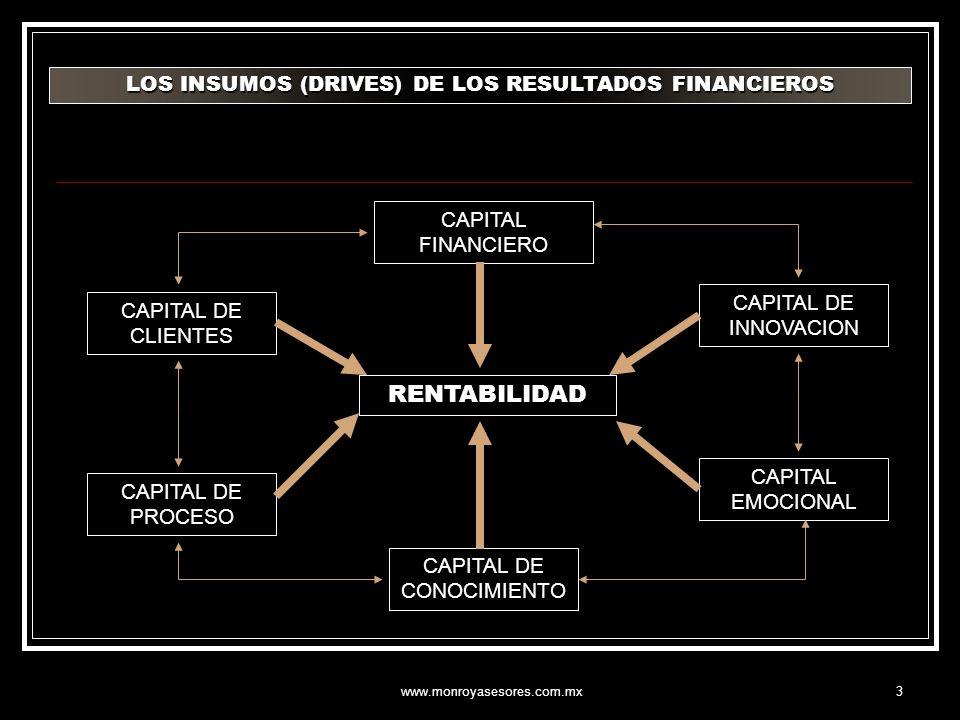 www.monroyasesores.com.mx3 RENTABILIDAD CAPITAL FINANCIERO CAPITAL DE CLIENTES CAPITAL DE CONOCIMIENTO CAPITAL DE PROCESO CAPITAL EMOCIONAL CAPITAL DE