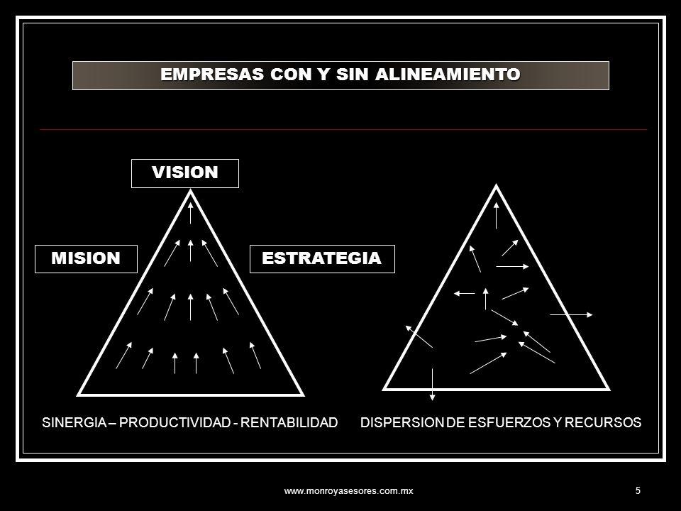 www.monroyasesores.com.mx5 EMPRESAS CON Y SIN ALINEAMIENTO VISION MISIONESTRATEGIA SINERGIA – PRODUCTIVIDAD - RENTABILIDADDISPERSION DE ESFUERZOS Y RE