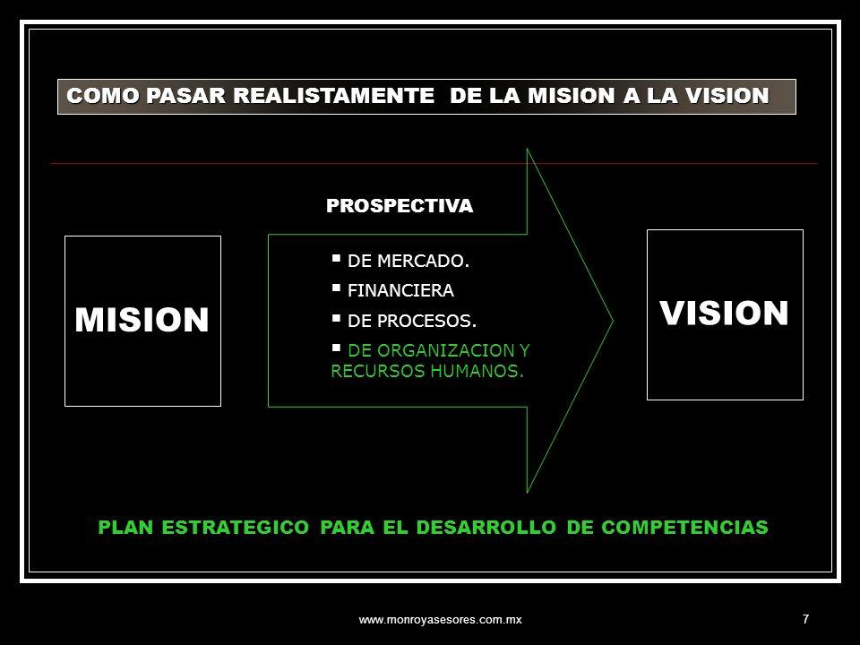 www.monroyasesores.com.mx8 VISION MISION OBJETIVOS INSTITUCIONALES VENTAJAS COMPETITIVAS FACTORES CRITICOS DE EXITO ESTRATEGIAS CORE COMPETENCIAS O COMPETENCIAS CLAVE VALORES ORGANIZACIONALES COMPETENCIAS DEL PERSONAL OBJETIVOS OPERACIONALES ( SCORECARD) OPORTUNIDADES FUERZAS DEBILIDADES RIESGOS EVALUACION DEL DESEMPEÑO ESTRATEGICA EL MAPA DE LA PLANEACION ESTRATEGICA