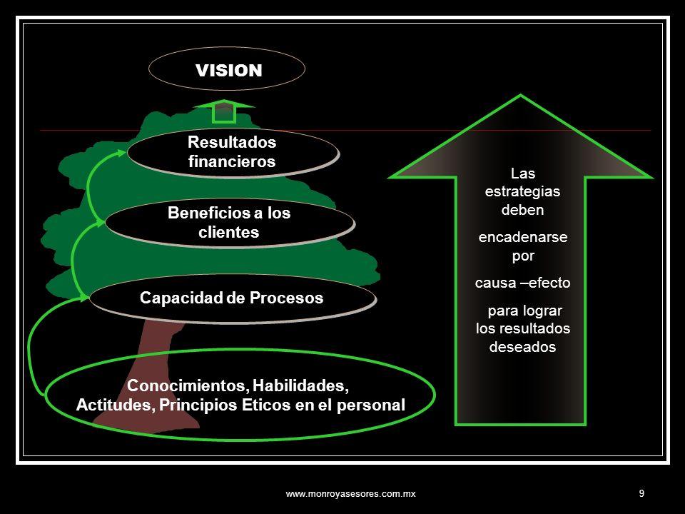 www.monroyasesores.com.mx10 VISION VALORES MISION ESTRATEGIA BALANCED SCORECARD OBJETIVOS ESTRATEGICOS OBJETIVOS INSTITUCIONALES INICIATIVAS OPERATIVAS PLAN INDIVIDUAL DE OBJETIVOS RESULTADOS ACCIONISTAS SATISFECHOS - CLIENTES SATISFECHOS - PROCESOS EFECTIVOS - PERSONAL COMPETENTE Y SATISFECHO EL PAPEL DEL BSC DENTRO DE LA DINAMICA ORGANIZACIONAL