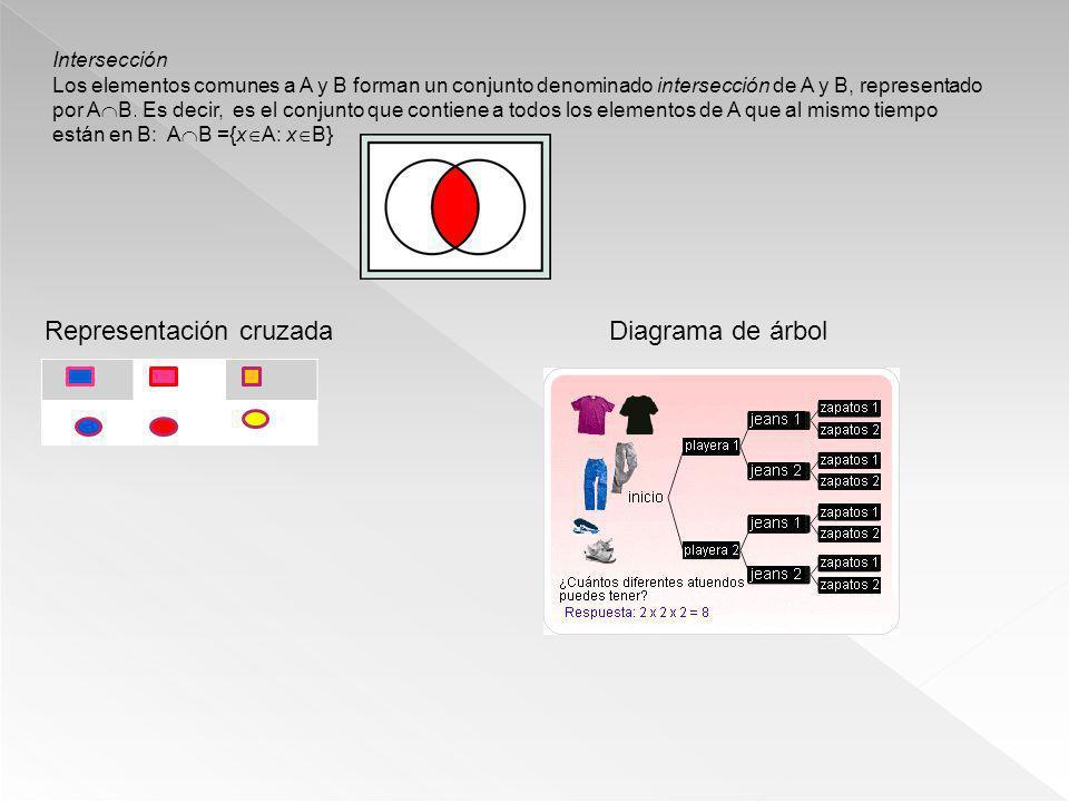 Intersección Los elementos comunes a A y B forman un conjunto denominado intersección de A y B, representado por A B. Es decir, es el conjunto que con