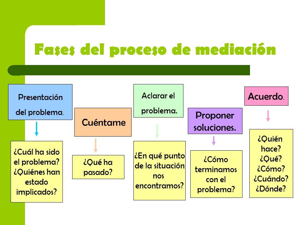 Fases del proceso de mediación Presentación del problema. Cuéntame Aclarar el problema. Proponer soluciones. Acuerdo. ¿Cuál ha sido el problema? ¿Quié