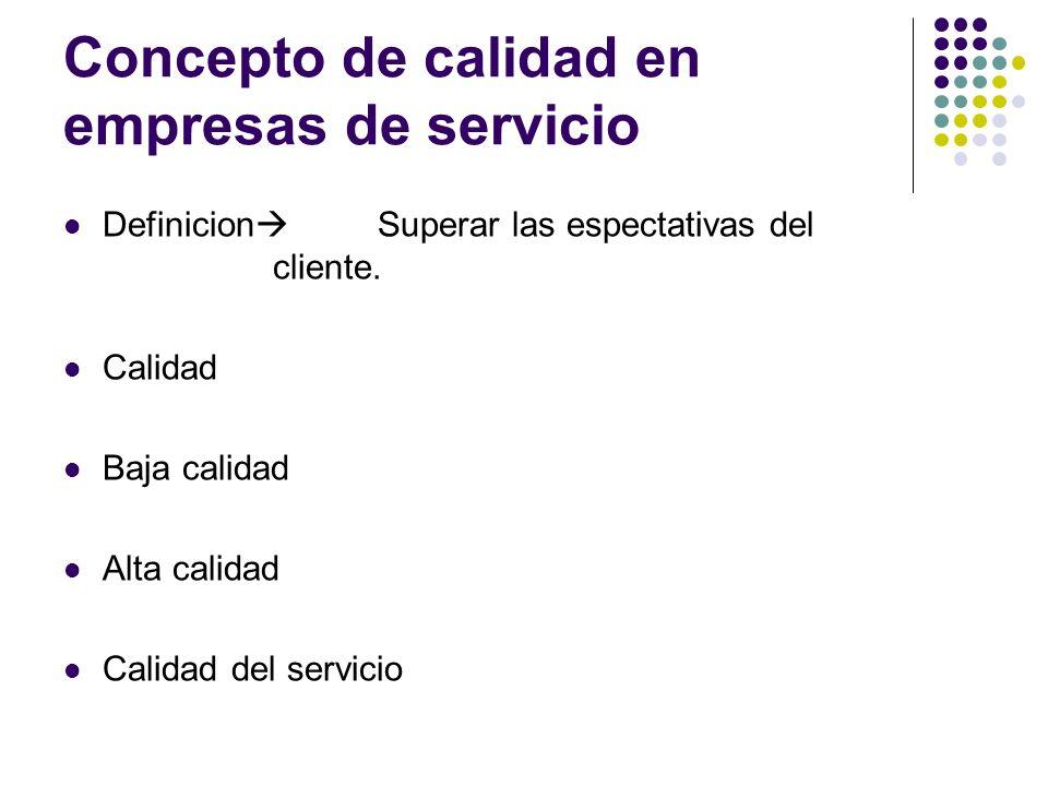 Concepto de calidad en empresas de servicio Definicion Superar las espectativas del cliente. Calidad Baja calidad Alta calidad Calidad del servicio