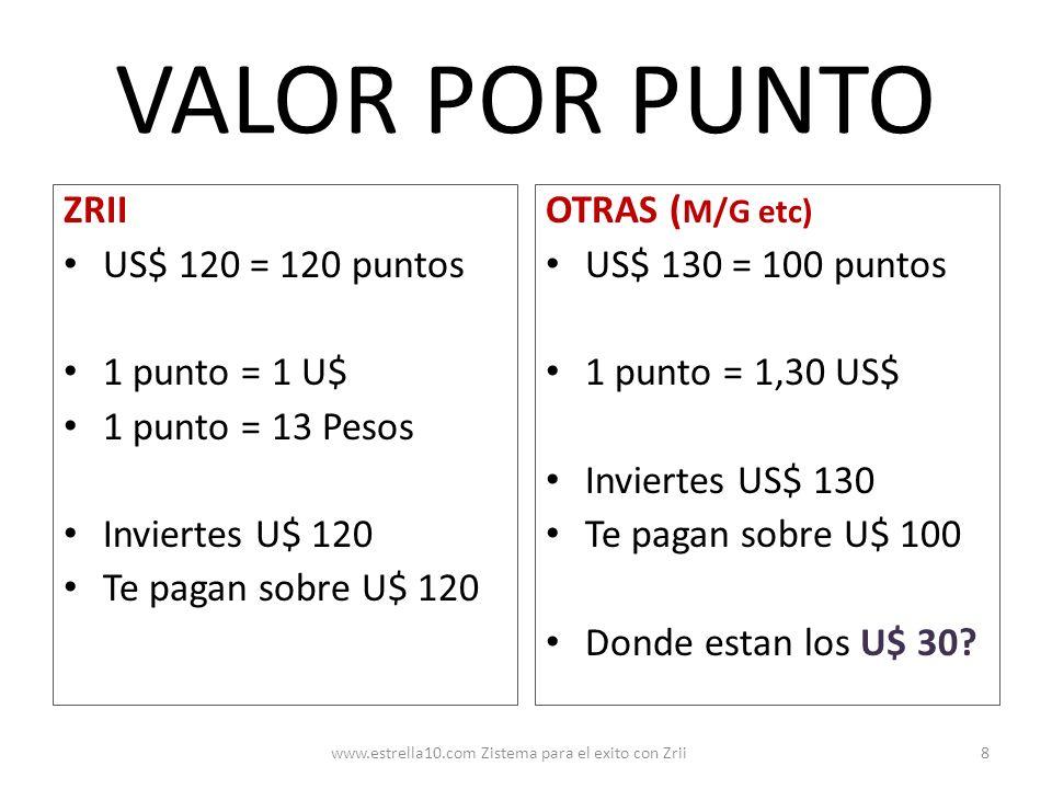 VALOR POR PUNTO ZRII US$ 120 = 120 puntos 1 punto = 1 U$ 1 punto = 13 Pesos Inviertes U$ 120 Te pagan sobre U$ 120 OTRAS ( M/G etc) US$ 130 = 100 punt