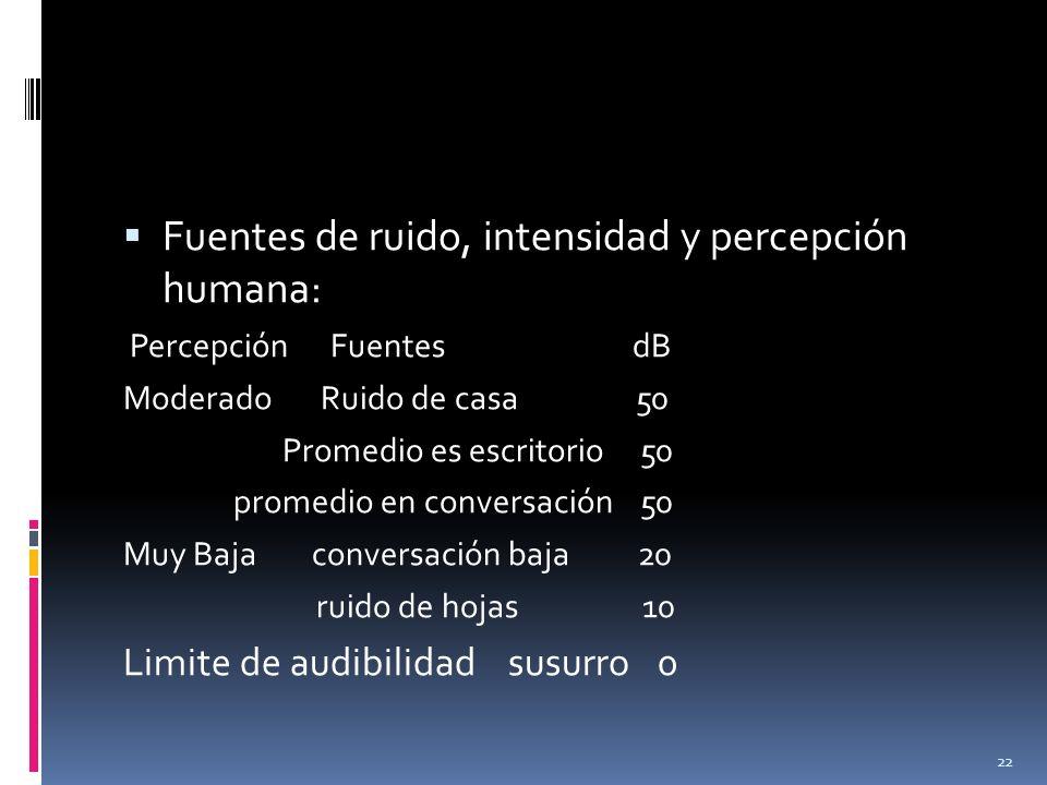 Fuentes de ruido, intensidad y percepción humana: Percepción Fuentes dB Moderado Ruido de casa 50 Promedio es escritorio 50 promedio en conversación 5