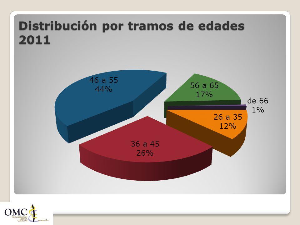 Distribución por tramos de edades 2011