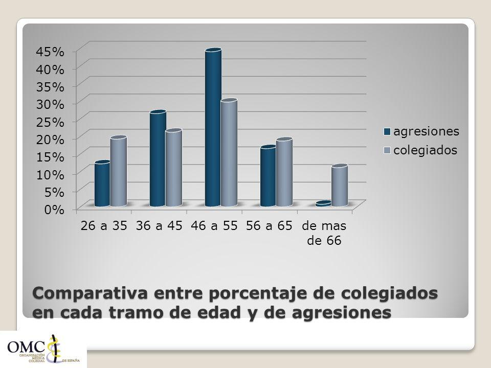 Comparativa entre porcentaje de colegiados en cada tramo de edad y de agresiones