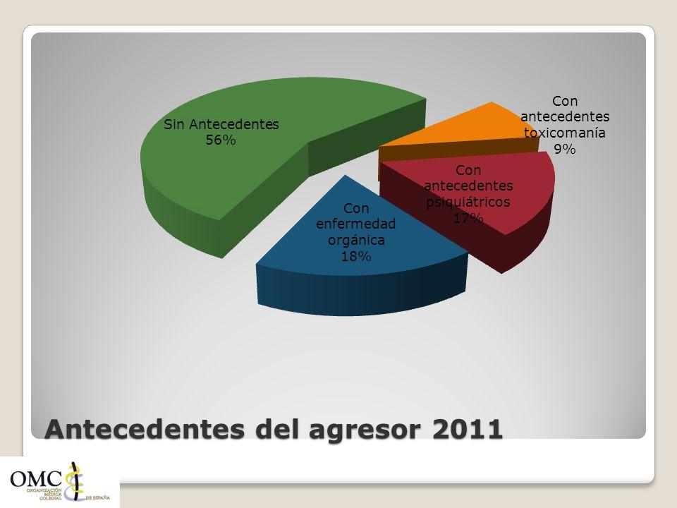 Antecedentes del agresor 2011