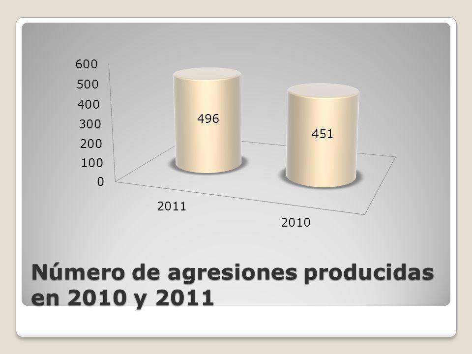 Número de agresiones producidas en 2010 y 2011