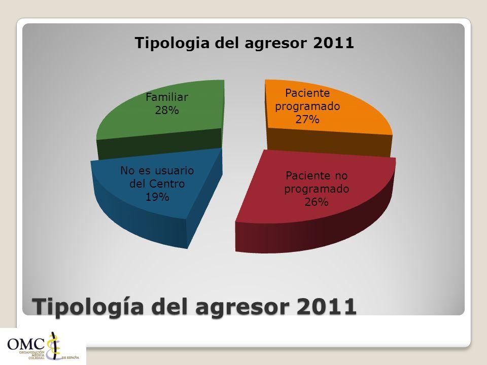 Tipología del agresor 2011