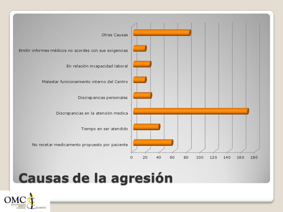 Causas de la agresión