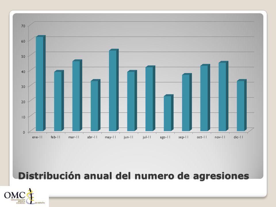 Distribución anual del numero de agresiones