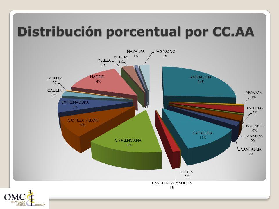 Distribución porcentual por CC.AA